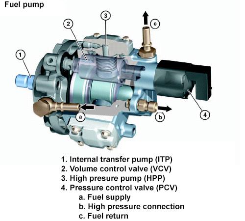 Fuel Pump P0001 Fault Obd2